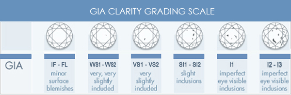 Gia Diamond Clarity Chart