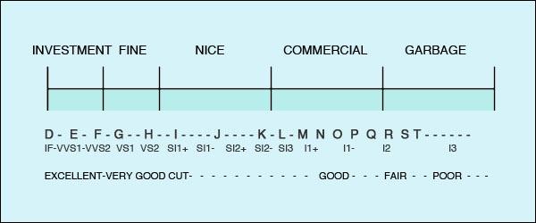 NDR DiamondGrading Chart REV2